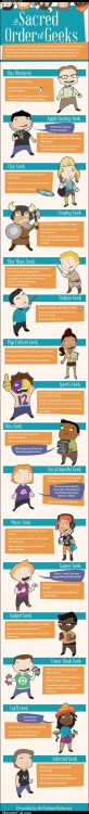 Homework class test  Geeks 101 Where Do You Fit In Amongst the Geek Elite
