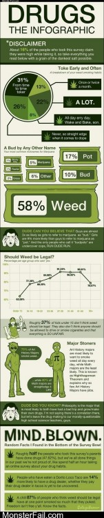 Drugs  The Infographic