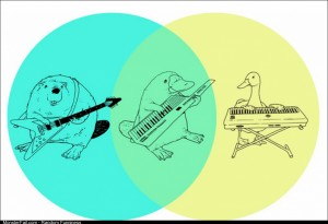So thats how venn diagrams work
