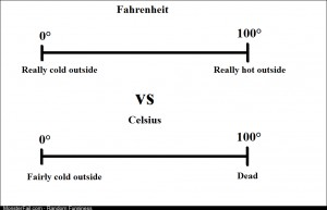 Why I prefer Fahrenheit to Celsius