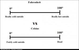 Why I prefer Fahrenheit to Celsius