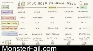 Your Beer Drinking Speed