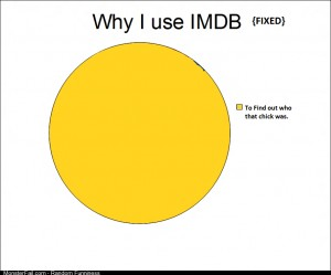 Why I use IMDB FIXED