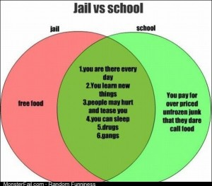 Jail vs School