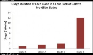 Usage of four packs