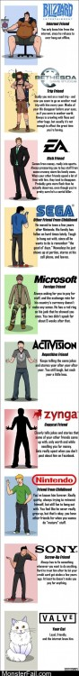 If Game Companies Were Your Friends