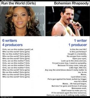 Queen vs beyonce