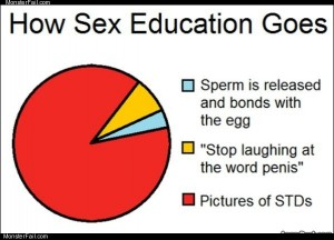 How sex ed class goes