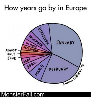 European Years